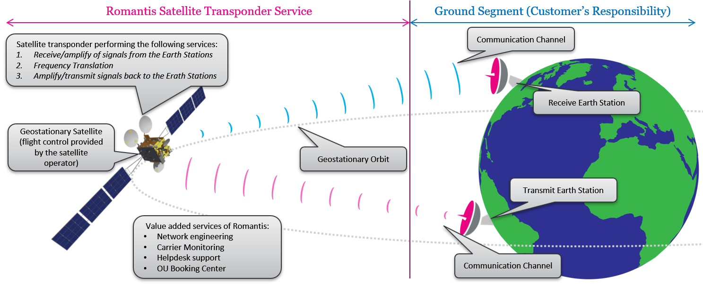 Sat Transponder