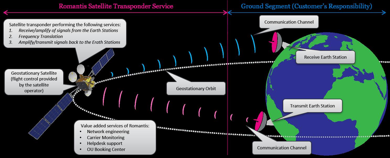 Transponder Sat